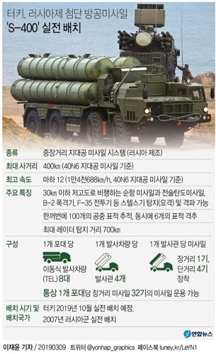 러시아에서 도입할 첨단 방공미사일 S-400의 터키 내 전개가 오는 10월부터 이루어질 것이라고 터키 국방장관이 지난 3월 8일(현지시간) 자국 관영 아나돌루 통신에 밝혔다. [연합뉴스]