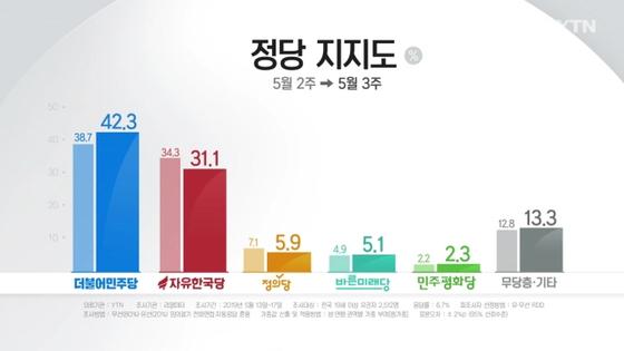5월 3째주 정당 지지율 여론조사. [사진 YTN ]