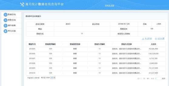 중국 해관총서 통계에 검색된 대북 무상지원 시점과 규모