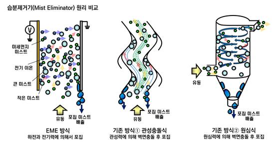 새로 개발된 EME(맨 왼쪽)는 기존의 관성충돌식과 원심력 방식과 달리 전기를 이용해 오염물질 입자를 포집ㆍ제거한다. [그래픽제공=한국기계연구원]