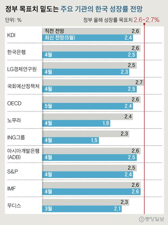 이젠 올해 1.5% 성장 전망까지…한국 성장률 하향조정 러시
