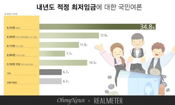 내년 적정 최저임금에 대한 국민여론 조사 결과. [사진 리얼미터]
