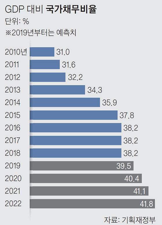 국가채무비율