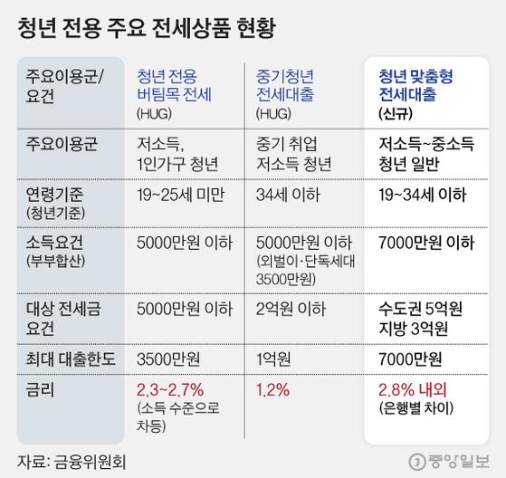 [그래픽=김현서 kim.hyeonseo12@joongang.co.kr]