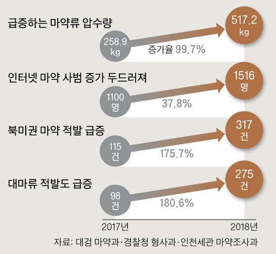 마약 범죄 관련 통계