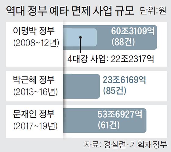 역대 정부 예타 면제 사업 규모