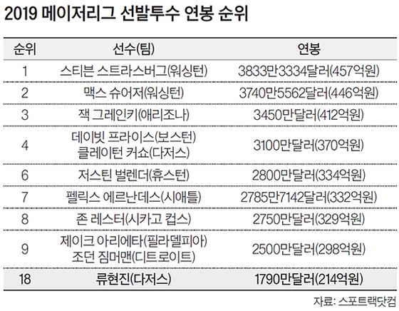 2019 메이저리그 선발투수 연봉 순위