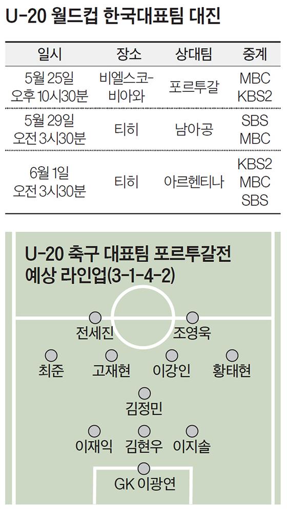 U-20 월드컵