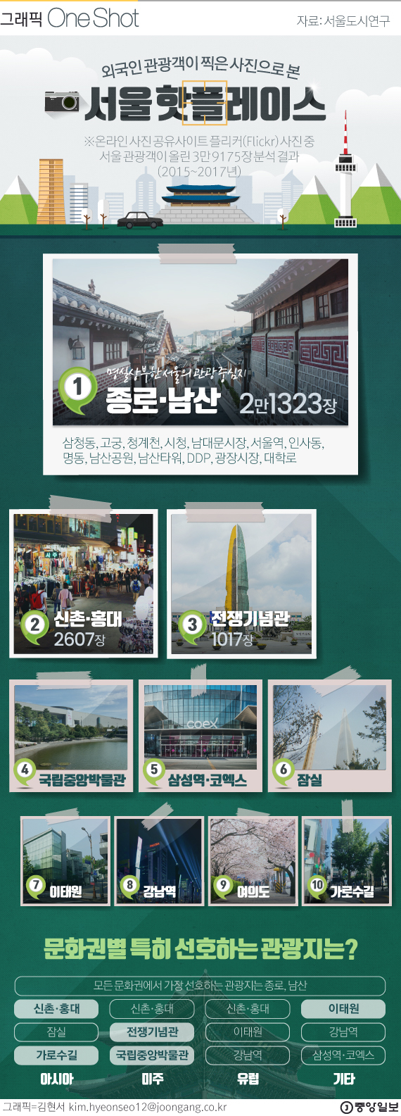 관광 사진 빅데이터로 보는 한국 관광 핫플레이스는?