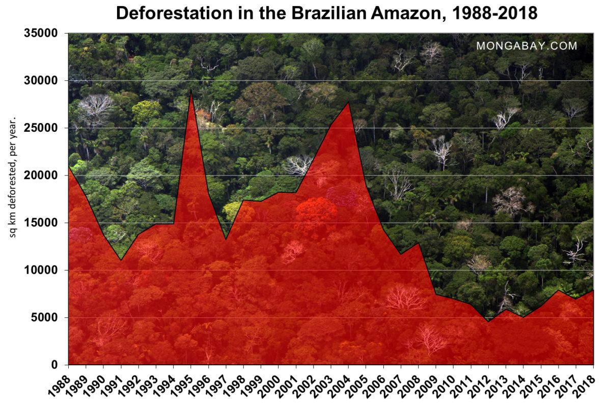 브라질 열대우림의 연도별 훼손 면적(단위는 ㎢)
