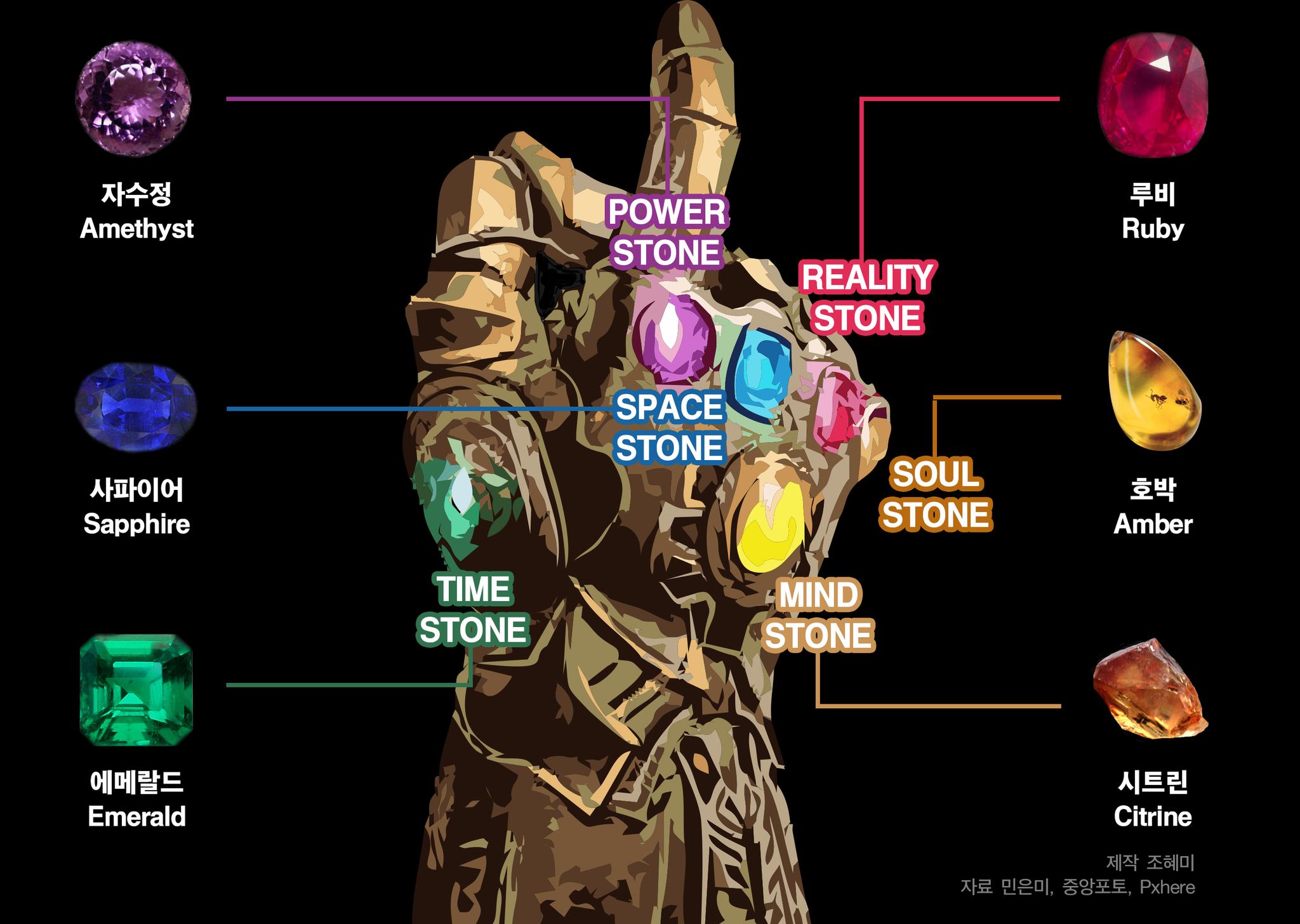 타노스의 장갑에 장착된 6개의 돌(인피니티 스톤)에 그 색상을 대표하는 보석을 매치했다. [제작 조혜미, 자료 민은미, 중앙포토, pxhere]