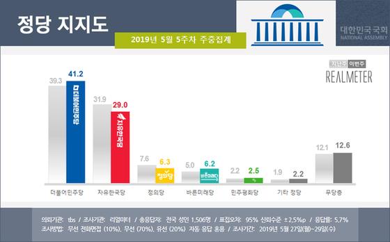 5월 5주차 정당 지지율 여론조사 결과. [사진 리얼미터]
