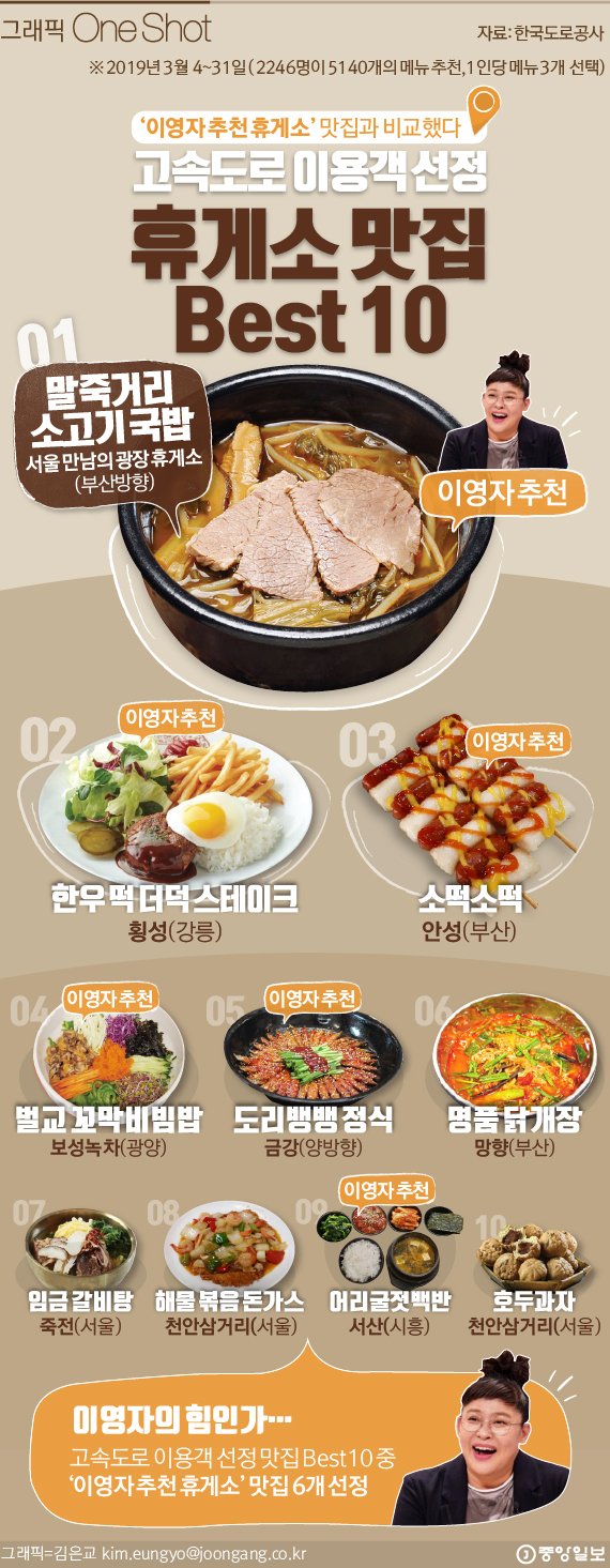고속도로 이용객 선정 휴게소 맛집 BEST 10