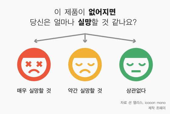 """""""본 제품이 없어진다면 당신은 얼마나 실망할 것 같습니까""""라는 질문을 던지고, 3가지 중 하나의 답변을 선택하도록 하라. [자료 션 앨리스, icooon mono, 제작 조혜미]"""