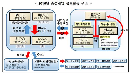 2016년 총선개입 정보활동 구조도[자료 서울중앙지검]