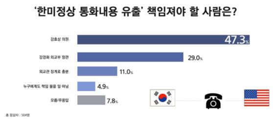 한·미 정상간 통화내용 유출사건과 관련해 국민 절반가량은 강효상 자유한국당 의원이 책임져야 한다고 보는 것으로 3일 나타났다. [자료 리얼미터]