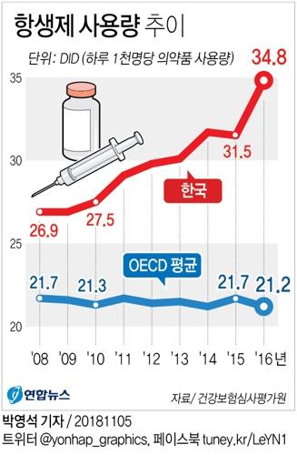 한국의 경우 경제개발협력기구(OECD) 국가에 비해 1000명당 항생제 사용량이 월등히 높다. 이 때문에 한국은 항생제 내성률이 높은 특수성이 있다. [그래픽제공=연합뉴스]