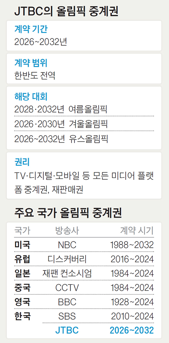 JTBC의 올림픽 중계권