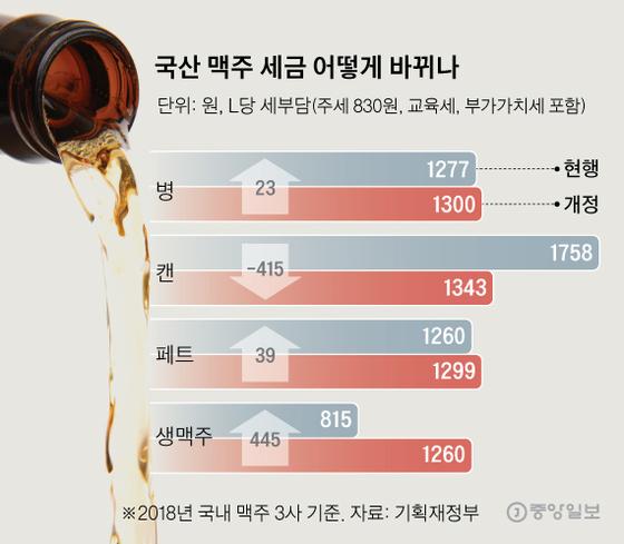 [그래픽=신재민 기자 shin.jaemin@joongang.co.kr]