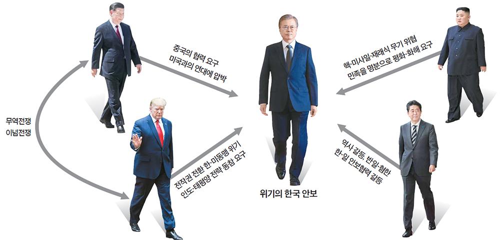 위기의 한국 안보