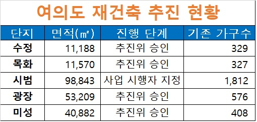 자료: 영등포구청