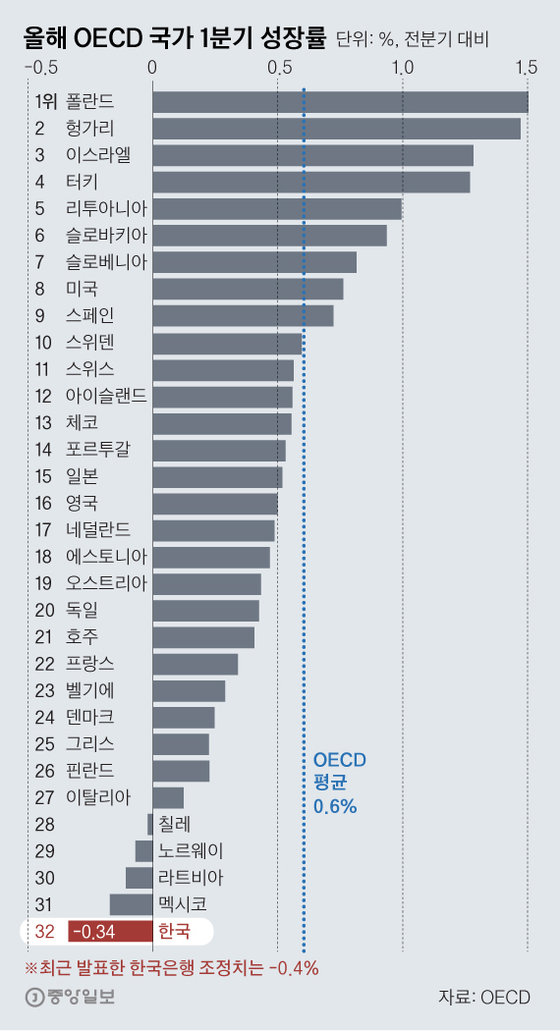 올해 한국의 1분기 성장률은 전분기 대비 -0.34%(최근 발표한 한국은행 조정치는 -0.4%)로 지금까지 성장률이 집계된 OECD 32개국 가운데 꼴찌다. [자료: OECD] 그래픽=김영옥 기자 yesok@joongang.co.kr