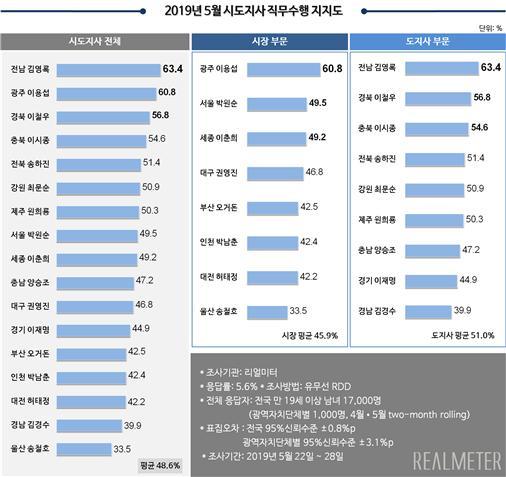 2019년 5월 전국 시·도지사 직무수행 평가 조사. [자료 리얼미터]