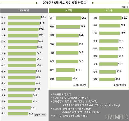 2019년 5월 전국 시·도 주민생활 만족도 조사. [자료 리얼미터]