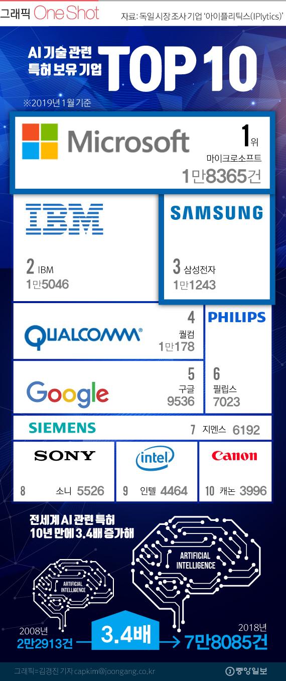 인공지능 특허 많은 기업 TOP 10