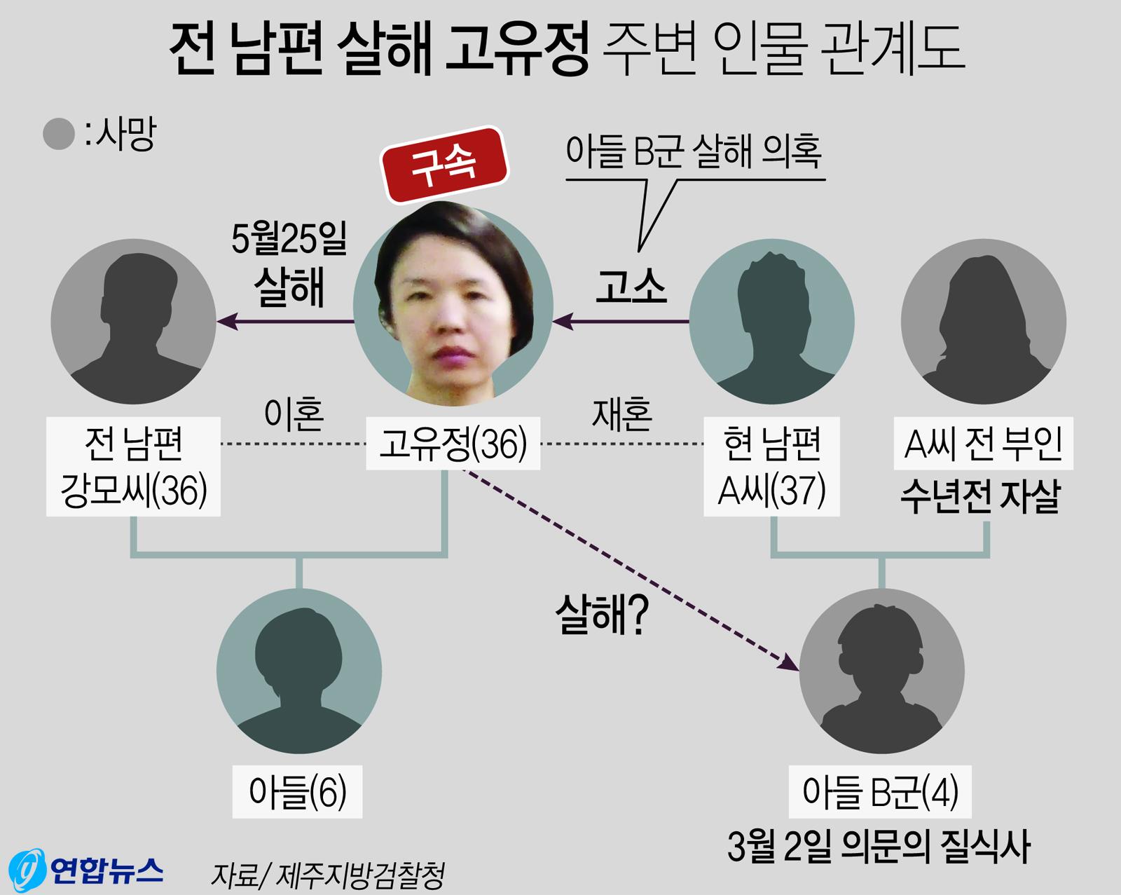 전 남편 살해 고유정씨 주변 주요 인물 관계도. [연합뉴스]