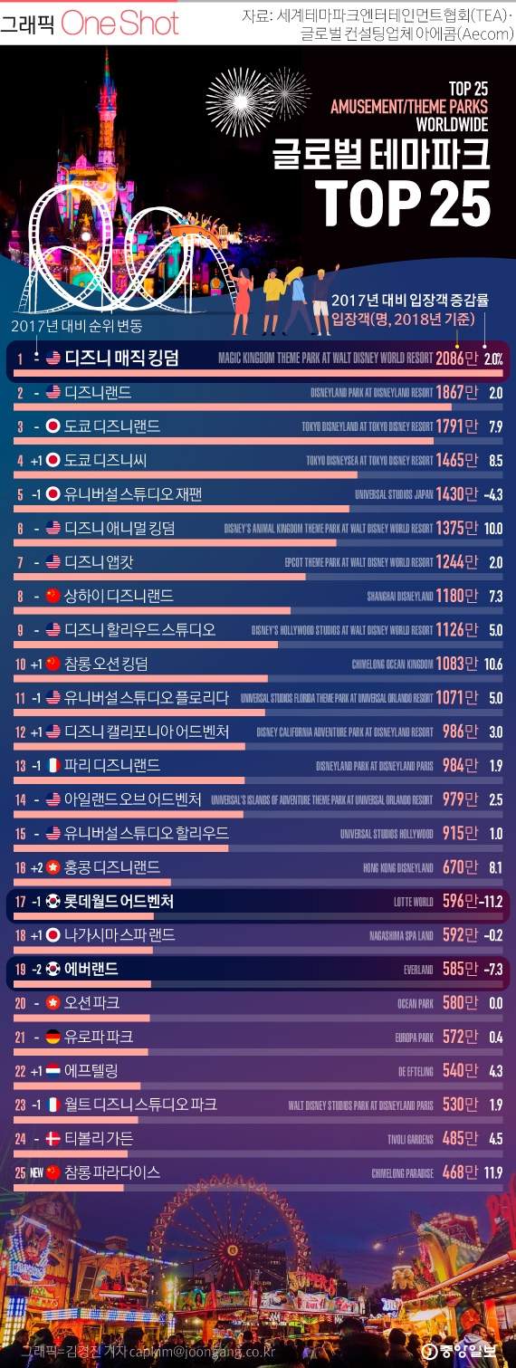 [ONE SHOT] 세계 최고 놀이공원 톱 25…한국 놀이공원 순위는?
