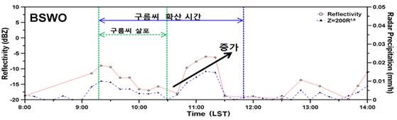 보성 표준관측소(BSWO) 주변에서 레이더로 관측한 결과, 수증기의 양과 크기가 커짐에 따라 레이더 반사도가 높아졌다. [그래픽제공=과기정통부]