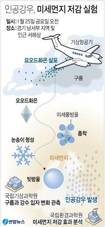 지난 1월 서해상에서 유인기로 진행된 인공강우 실험. 요오드화은 역시 염화칼슘처럼 구름입자를 뭉치게 하는 역할을 한다. 구름입자가 뭉쳐져 충분히 무거워지면 빗방울이 된다. [연합뉴스]