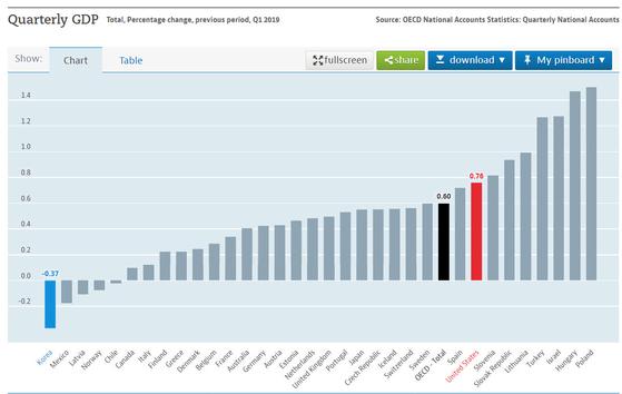 한국의 올해 1분기 성장률(전 분기 대비)은 -0.37%로 1분기 성장률이 집계된 OECD 33개 회원국 가운데 꼴찌를 기록 중이다. [자료: OECD]