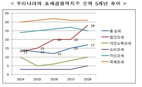 한국경제연구원(한경연)은 17일 발표한 '조세 국제경쟁력지수 현황과 시사점' 보고서에서 한국의 조세경쟁력 순위가 지난해보다 두단계 하락한 17위를 기록했다고 지적했다. 자료:한국경제연구원