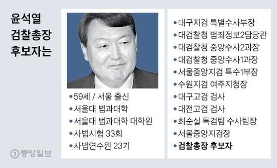 사람에 충성하지 않는다…윤석열 검찰총장 후보자는 누구