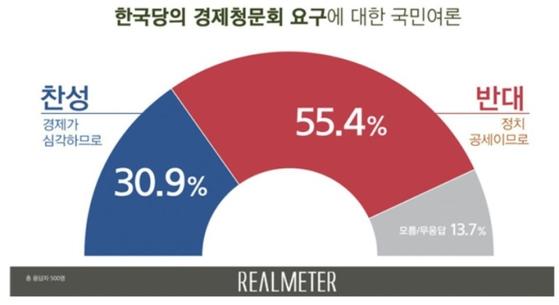 """국민 55%, 한국당 요구 '경제청문회' 반대…""""정치공세 일환"""""""