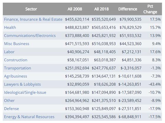 2008년과 2018년 미국의 산업별 로비 자금 지출 비교. 방위산업(Defense)가 건강(Health)이나 금융ㆍ보험ㆍ부동산(Health/Insurance/Real Estate)뿐만 아니라 농업(Agribusiness)보다 뒤진다. [opensecrets.org 캡처]