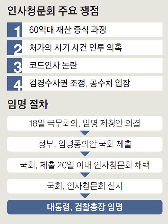 윤석열 인사청문회
