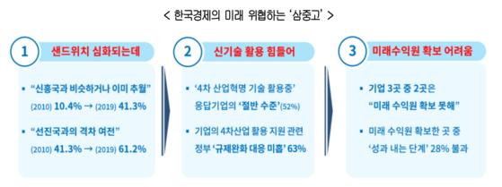 대한상의 제조 기업 설문 조사를 통해 뽑은 한국경제를 위협하는 3가지 키워드. [사진 대한상의]