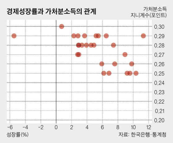 경제성장률과 가처분소득의 관계. 경제가 성장할수록 소득도 높아진다. 그래픽 = 차준홍 기자.