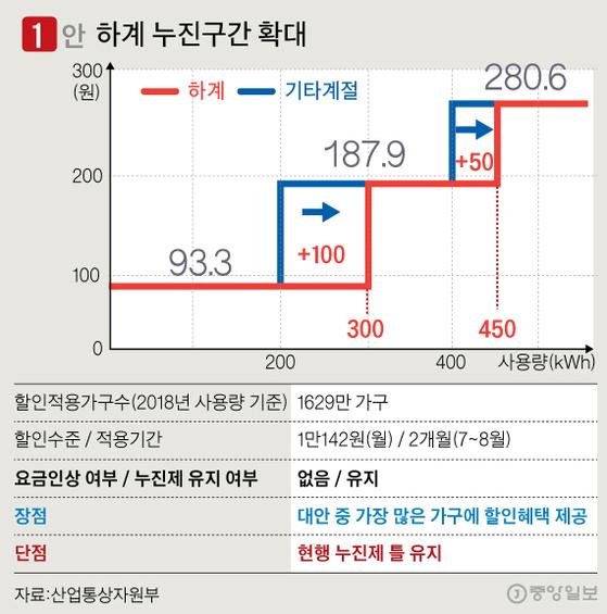 7~8월만 누진제 완화……월 1만142원 할인 효과 기대