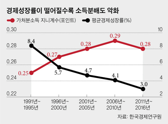 경제성장과 소득분배의 관계. 그래픽 = 차준홍 기자.
