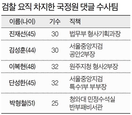 검찰 요직 차지한 국정원 댓글 수사팀