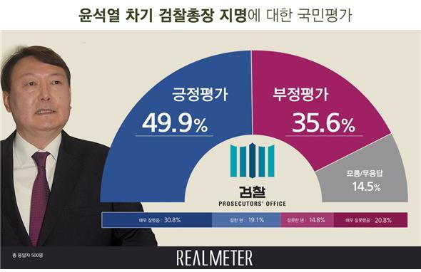 국민 10명 중 5명은 윤석열 차기 검찰총장 후보자 지명에 대해 긍정적이라고 평가했다. [자료 리얼미터]