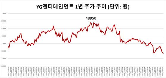 YG엔터테인먼트 지난 1년 주가추이 [한국거래소]