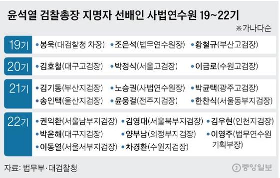 사법연수원 19~22기. 그래픽=신재민 기자 shin.jaemin@joongang.co.kr