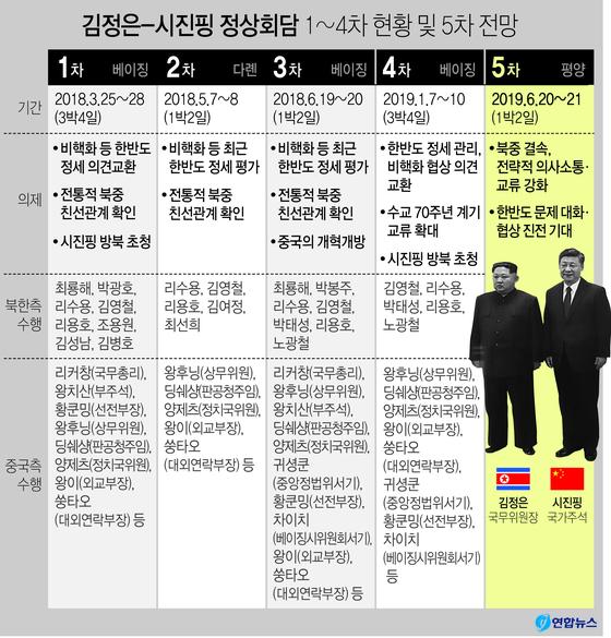 시진핑(習近平) 중국 국가주석은 방북을 하루 앞둔 19일 북한 노동당 기관지 노동신문 기고를 통해 한반도 문제와 관련한 대화와 협상에서 진전을 이루도록 기여하겠다는 입장을 밝혔다. [연합뉴스]