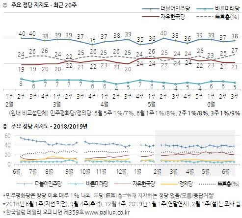 6월 3주 정당 지지율 여론조사 결과. [사진 한국갤럽]
