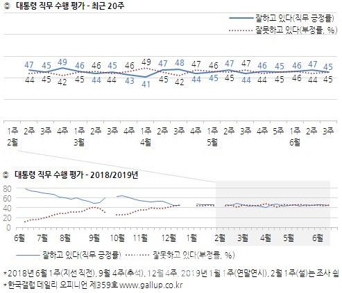 6월 3주 문재인 대통령 지지율 여론조사 결과. [사진 한국갤럽]